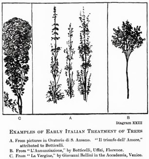 "Diagram XXIII. EXAMPLES OF EARLY ITALIAN TREATMENT OF TREES A. From pictures in Oratorio di S. Ansano. ""Il trionfo dell' Amore,"" attributed to Botticelli. B. From ""L'Annunziazione,"" by Botticelli, Uffizi, Florence. C. From ""La Vergine,"" by Giovanni Bellini in the Accademia, Venice."