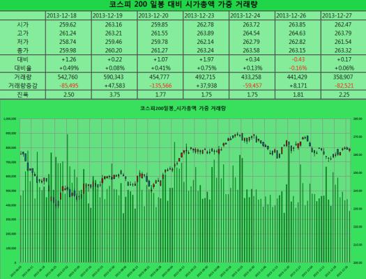 2013-12-27 코스피200 일봉