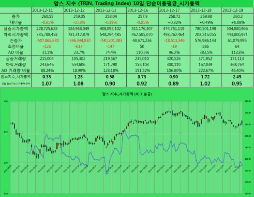 2013-12-19 암스지수 시가총액