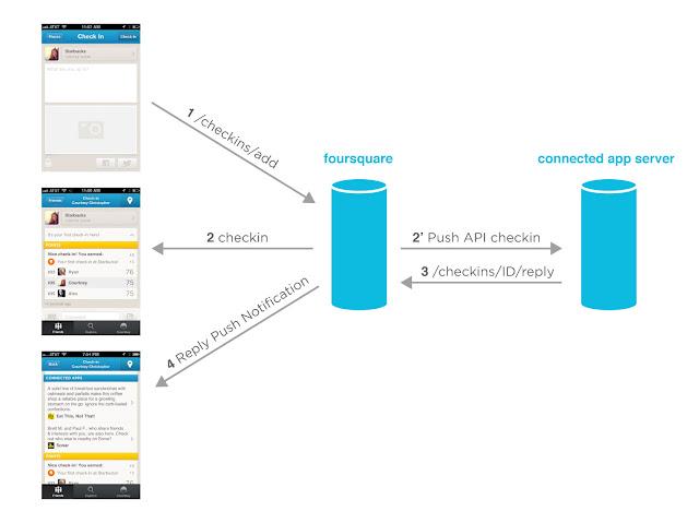 Foursquare y las aplicaciones conectadas
