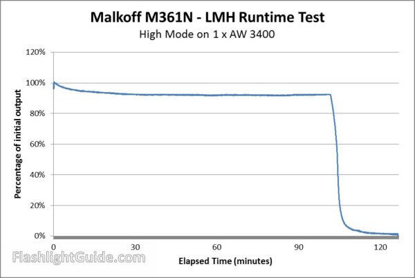 Malkoff M361N Runtime on High