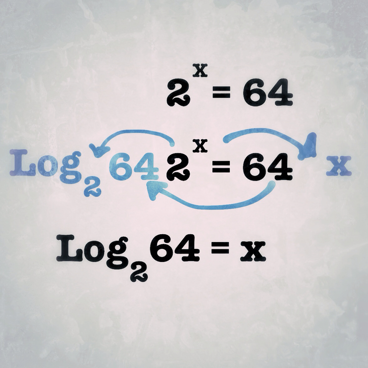 Calculus At 34 On Logarithms And Funny Notations