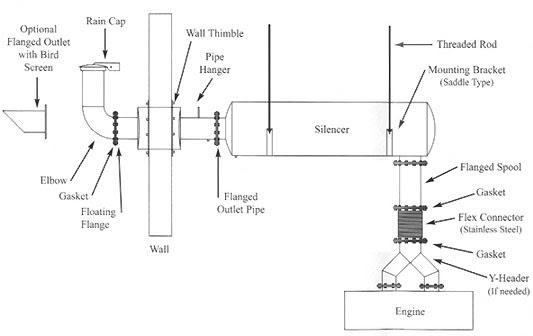 generator exhaust pipe design