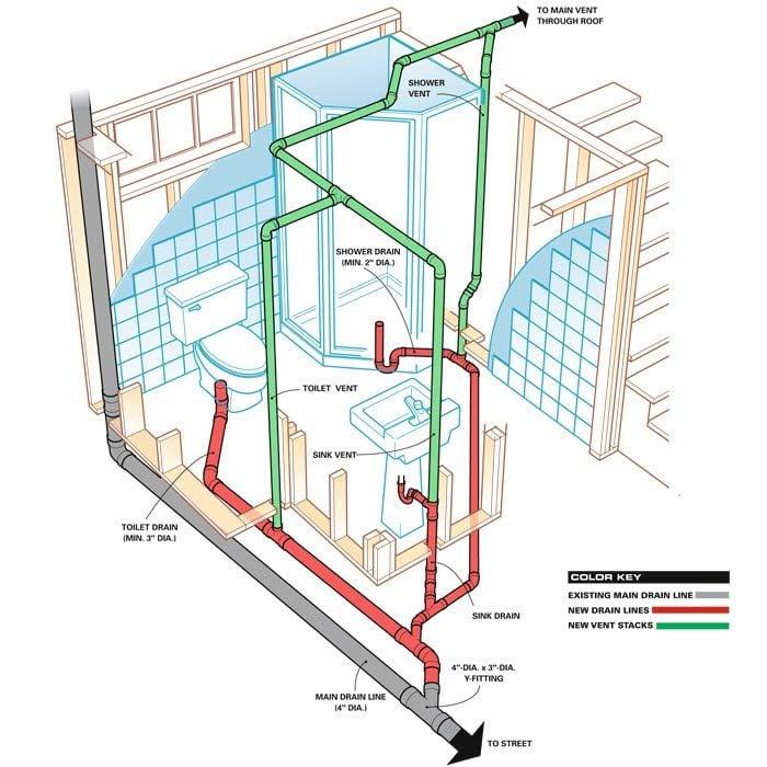 how to vent a basement bathroom