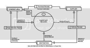 NEW DFD DIAGRAM FOR INVENTORY CONTROL SYSTEM