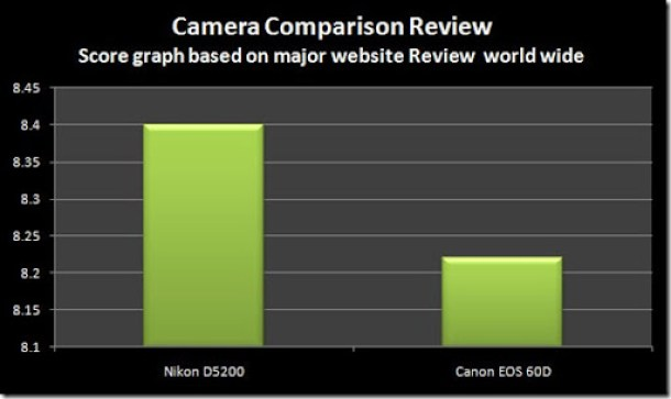 Website-Nikon-D5200-vs-60D
