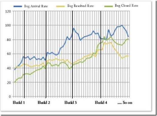 Defect Trends report