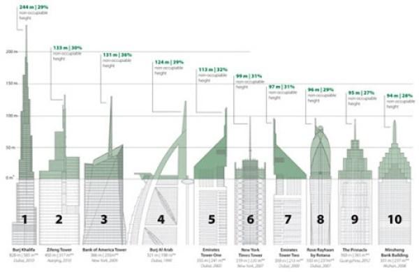 El secreto de los rascacielos más altos del mundo