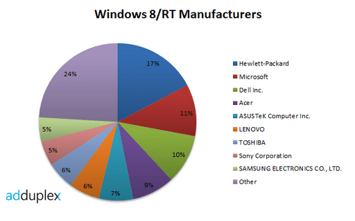 windows-8-rt-brands