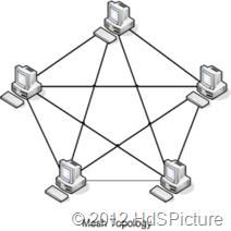 ilustrasi topologi mesh