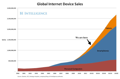global-internet-device-sales-forecast.jpg