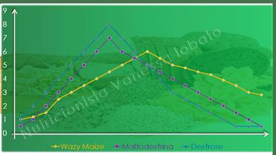 wazy%252520maiz%252520ig_thumb%25255B6%25255D Waxy Maize – Amidos cerosos