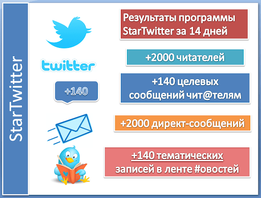 пакет продвижения в социальной сети Twitter