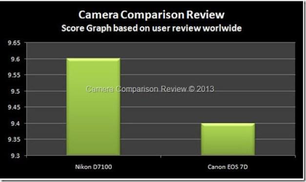 User-Nikon-D7100-vs-7D
