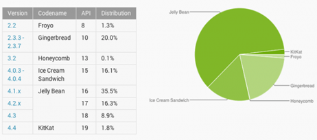 chart pengguna Android di dunia