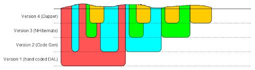 Lava-layer architecture, courtesy Mike Haldow.