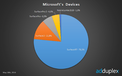 ms-devices