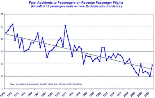Accidentes aéreos 1946-2010