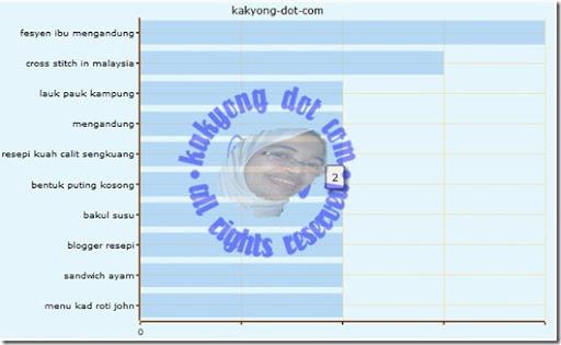 keyword8nov2010