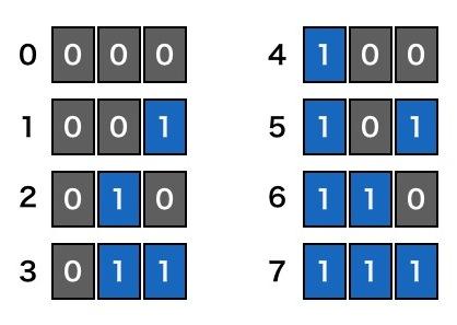 ArduinoとProcessingの連携2:大きな値を送信する、データの流れを視覚化する