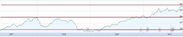 Стоимость акций Apple превысила 0