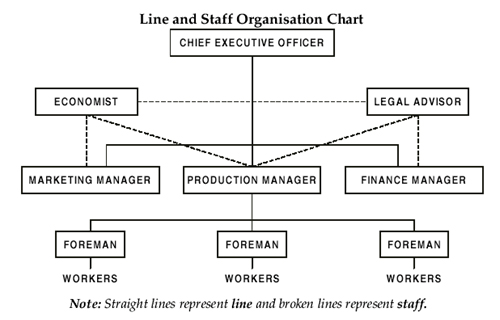 characteristics of formal organizations onbotswana power corporation The distinguishing characteristic between simple line organizations and line-and-staff organizations is the multiple the formal chain of command a of power.