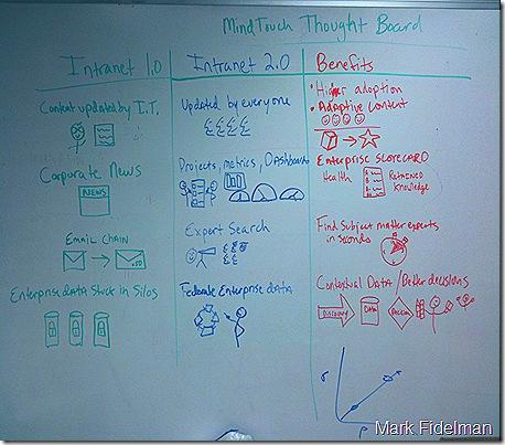 Intranet 2.0 Benefits Whiteboard