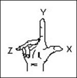 Regla de la mano derecha autocad cordenadas