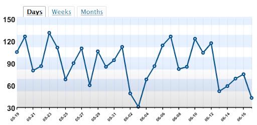 Blog Stat1