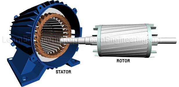 Rotor_Stator_Induction_Motor