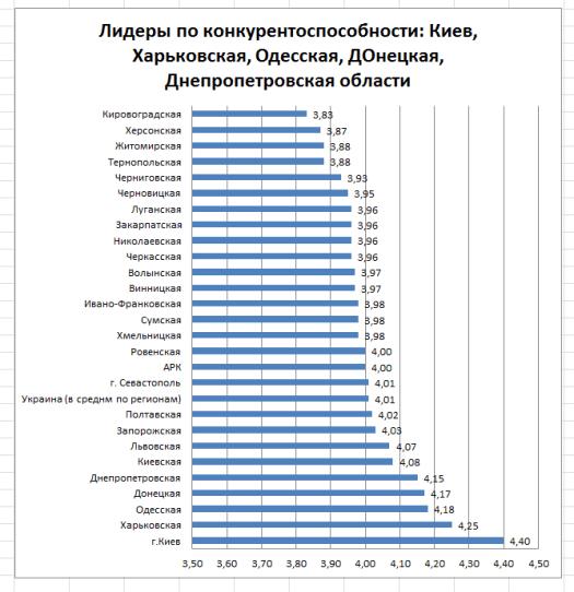 рейтинг конкурентоспособности регионов Украины