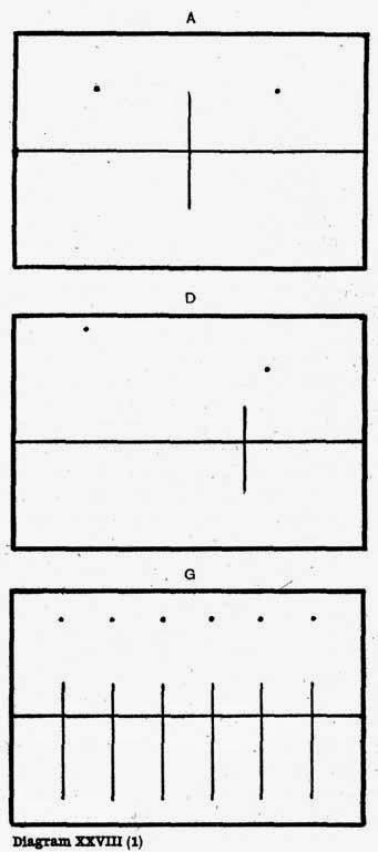 Diagram XXVIII(1). A, D, G