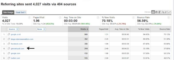 Situs Perujuk dibaca dari Google Analitycs