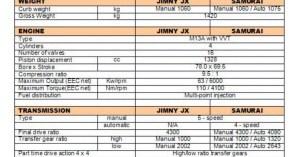 SuzukiJeepinfo: Specifications Jimny JX  Samurai