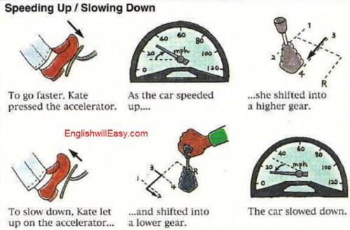 Funcionamiento de un coche Diccionario de imágenes en inglés para actividades diarias