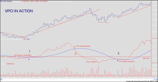 VPCI: 시장 하락 전 마지막으로 큰 폭 시장 되돌림