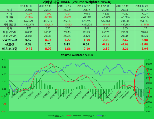 2013-12-20 VWMACD