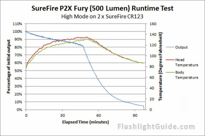 SureFire P2X Fury Temperature Readings