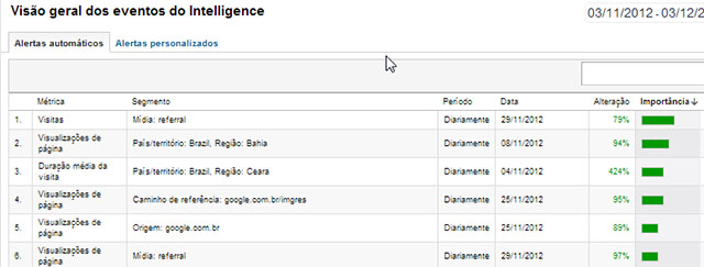 Eventos do Intelligence no Analytics