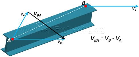 Relative_velocity_perpendicular