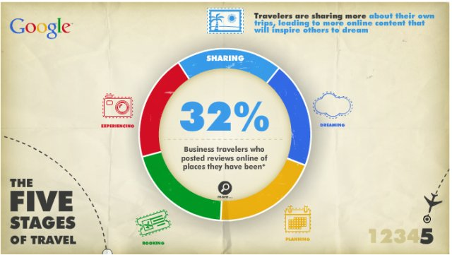 Google y las cinco etapas del viaje, versión comercio electrónico y productos