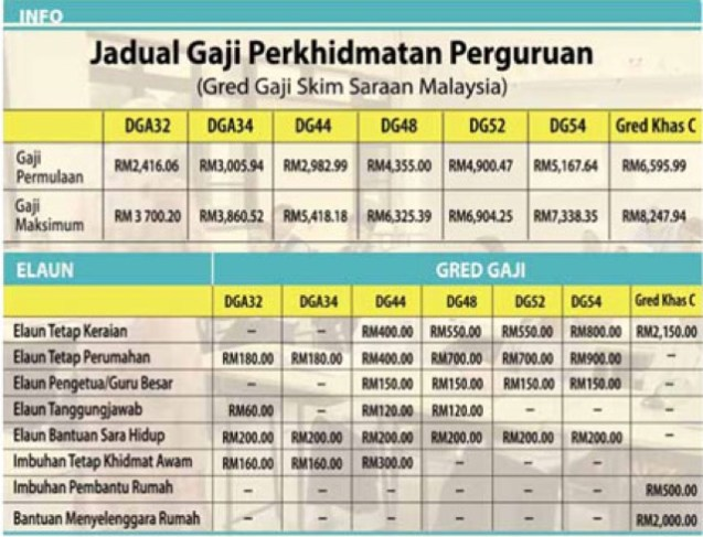 jadual tangga gaji guru