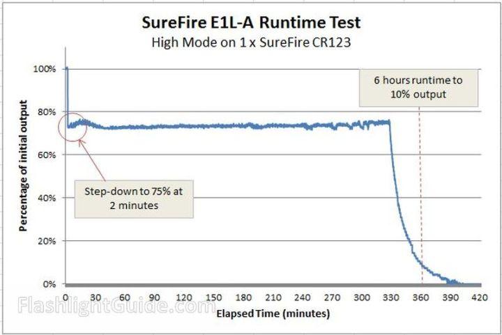SureFire E1L-A Runtime