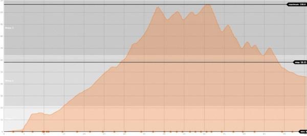 Movescount : courbe EPOC