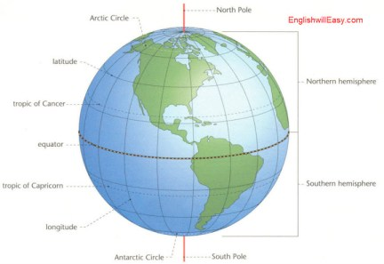 Earth Coordinate System    Arctic Circle, laitude, tropic of Cancer, equator, tropic of Capricorn, longitude, Antarctic Circle, North Pole, Northern hemisphere, Southern hemisphere , South Pole.