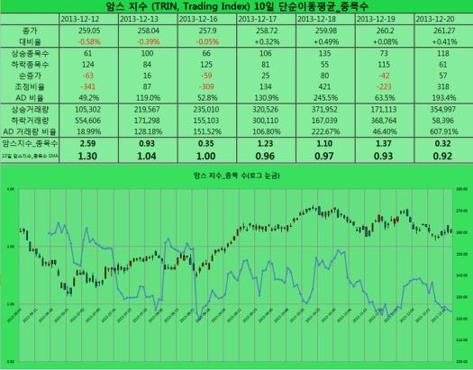 2013-12-20 암스지수 종목 수