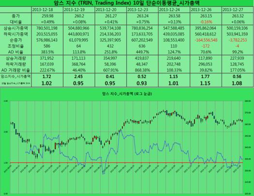 2013-12-27 암스지수 시가총액