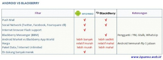 Perbandingan Blackberry dan Android