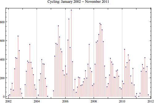 Cycling 2011 11