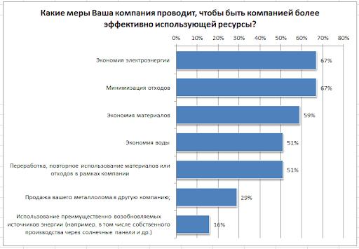 Эффективность использования ресурсов в малом и среднем бизнесе европейских стран.